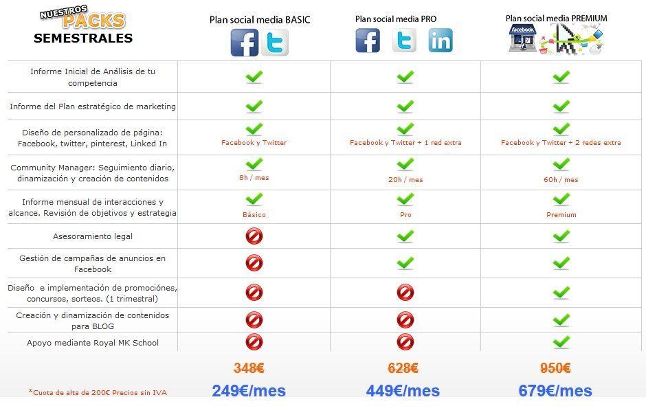 Precios Estrategia de Social Media en Redes Sociales