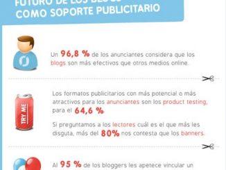 Publicidad en BLOGS