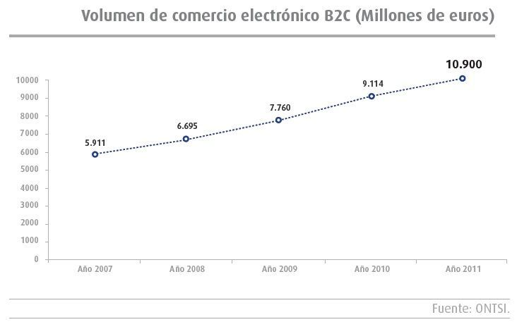 Grafica de volumen de compra venta por internet