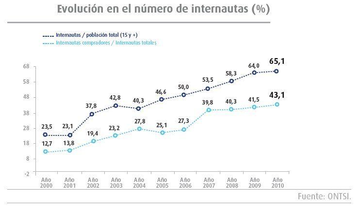 Grafica del Número de Internautas con Internet en el Mundo