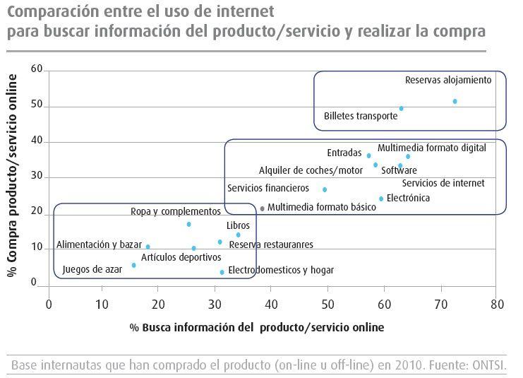 Productos y Servicios que más se compran en internet