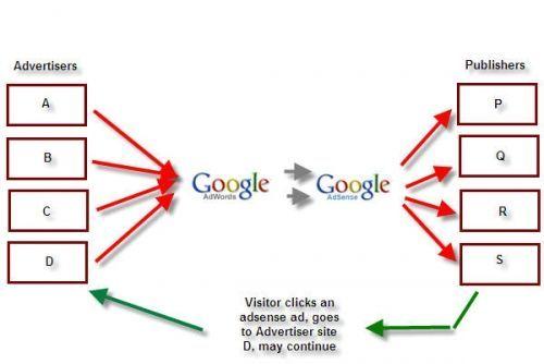 Google, Empresa que Gana Dinero en el Modelo de negocio de Intermediación
