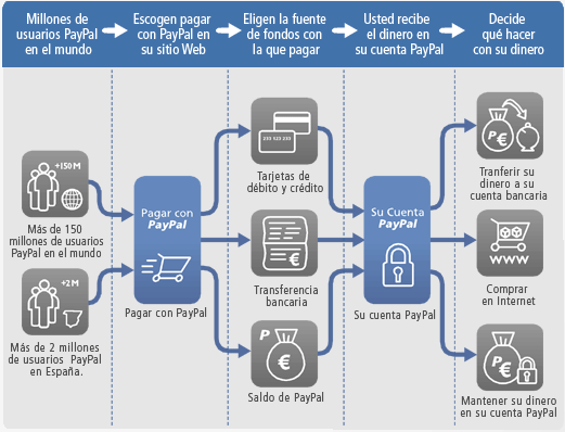 Modelo de Intermediación de pago